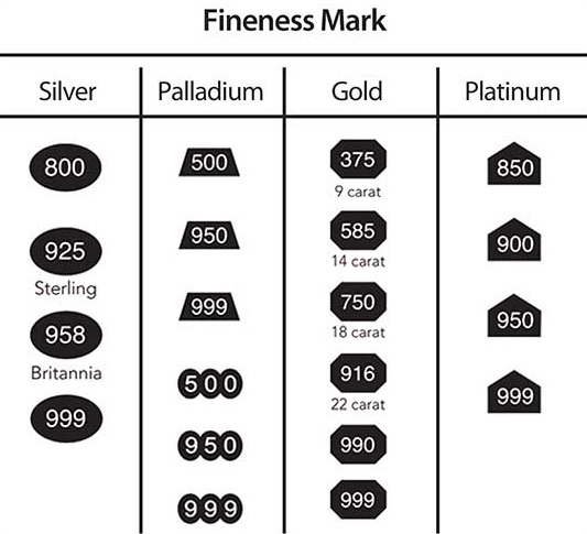 current gold standards 9ct 375 per 1000 14ct 585 per 1000 18ct 750 per 1000 and 22ct 916 per 1000 2 current silver standards sterling